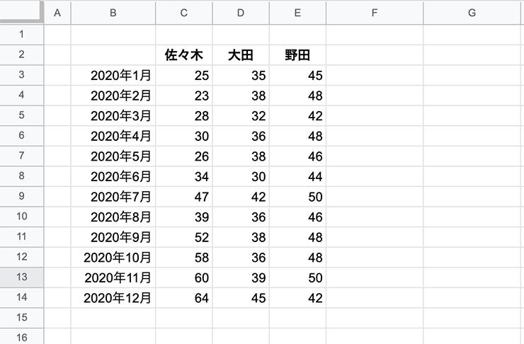 折れ線グラフ用データ