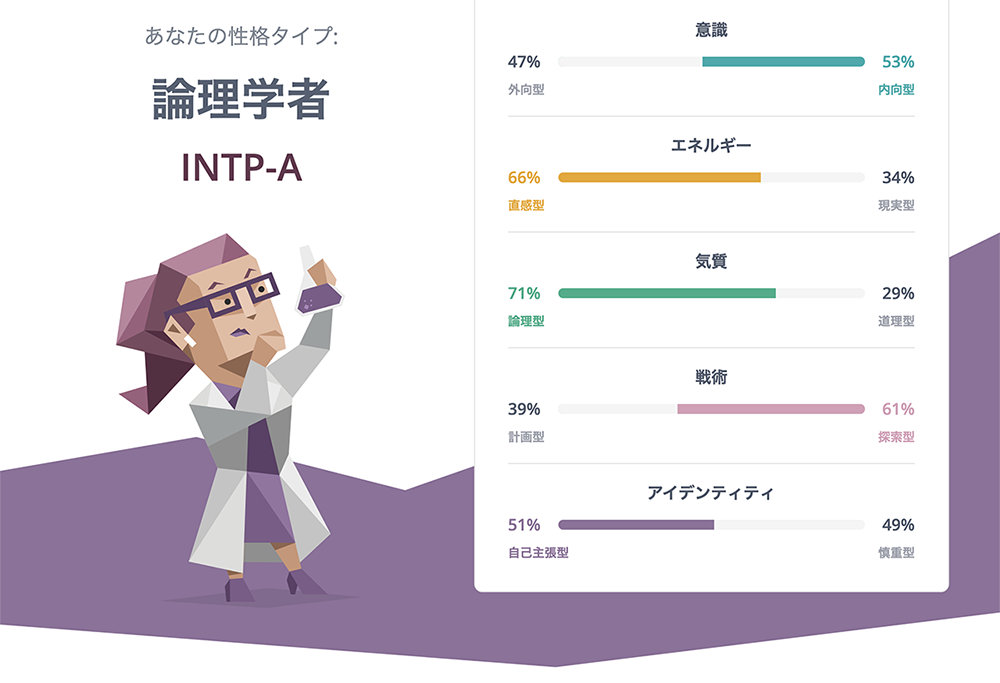 16personalitiesの結果 論理学者