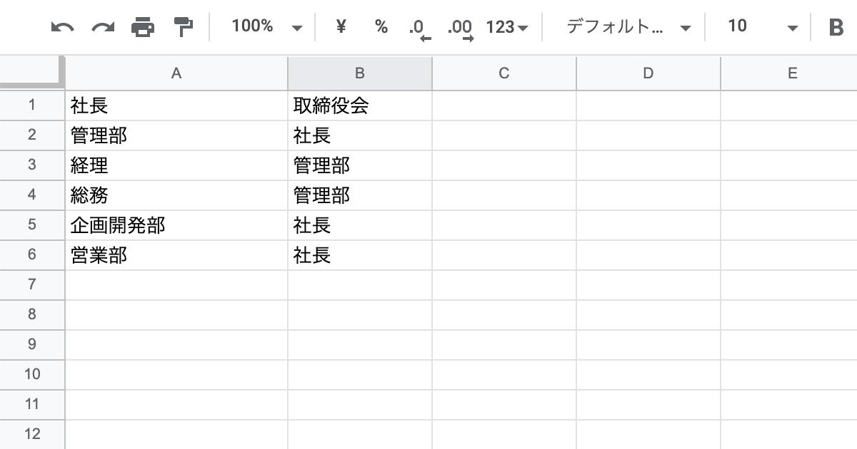 組織図のデータ