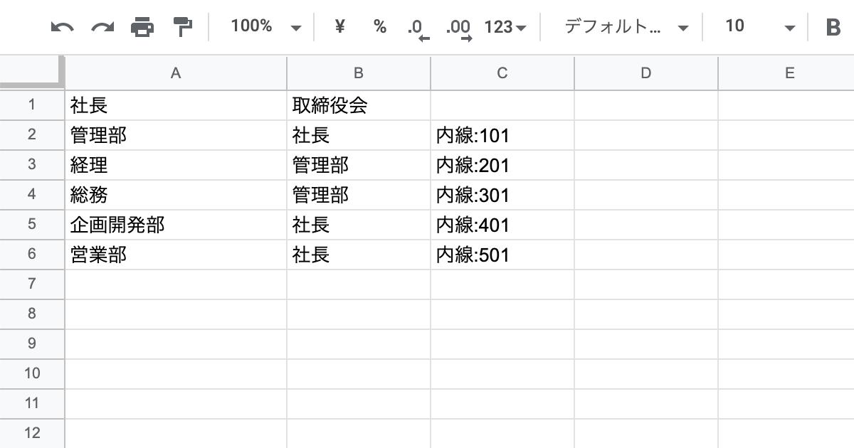 ツールチップを加えた組織図のデータ
